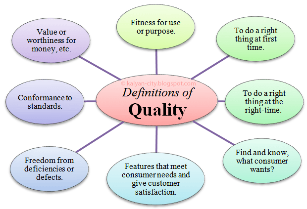 Definition-of-Quality
