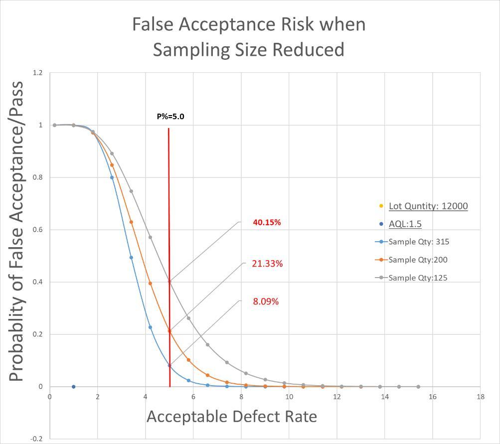AQL False Risk
