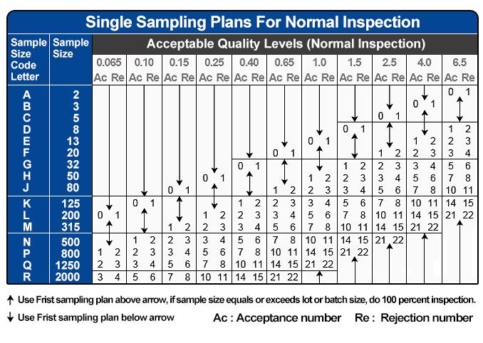 ANSI Sampling Tables   Table 1 - Sample size code letters   678 x 482 jpeg 190kB