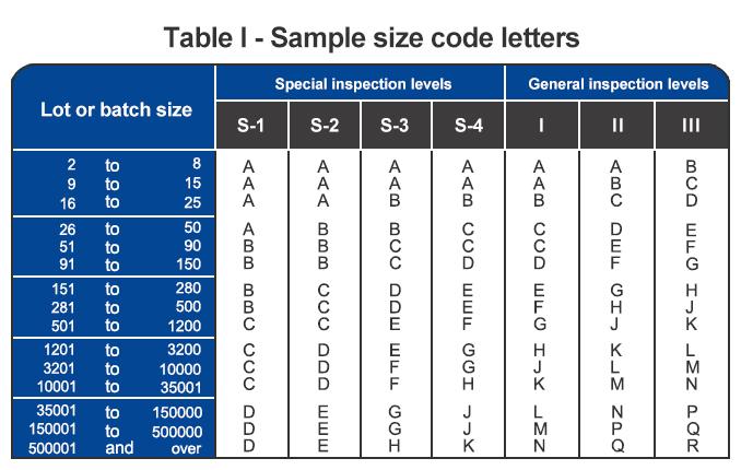 Ansi Sampling Tables