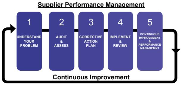 supplier_management
