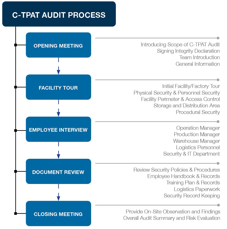 C-TPAT audit process